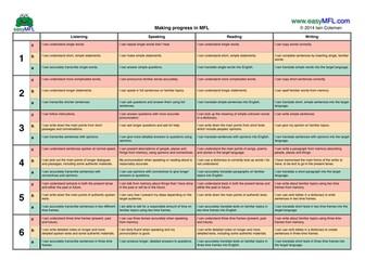 Primary MFL Assessment Level Descriptors 2014