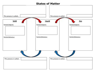 States of Matter summary worksheet by cchallis - Teaching ...