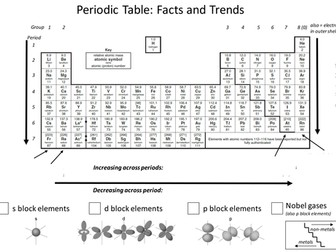 Periodic table trends by aglaze teaching resources tes urtaz Choice Image