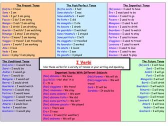 Italian Verb and Vocabulary Writing Mats