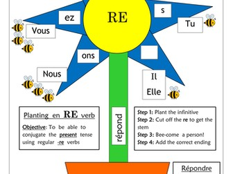 FRENCH - Planting a regular -re verb - Worksheets