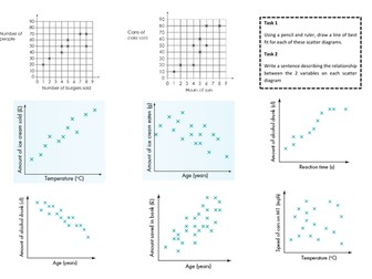 Scatter diagrams scatter graphs by jsteingold teaching resources scatter diagrams scatter graphs ccuart Gallery