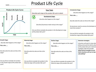 Product Life cycle - mind map