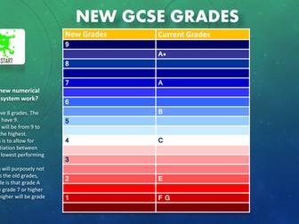 New GCSE Grades - A Comparison with Present Grades