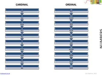 Cardinal, Ordinal and Nominal Numbers