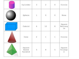 Year 2 - 3D shape properties