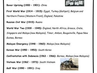 Australians in conflict - ANZAC Day