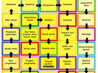 'Are you a grammar mastermind?' revision for Year 6 SATs (game, poster,  revision cards)