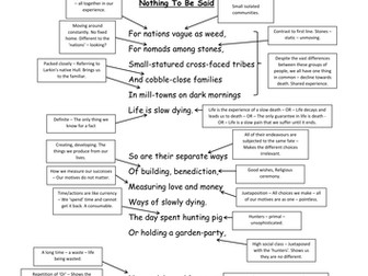 Nothing To Be Said by Philip Larkin - A3 annotation sheet WJEC AS English Literature