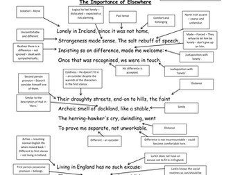 The Importance of Elsewhere by Philip Larkin A3 annotated poem AS English Literature