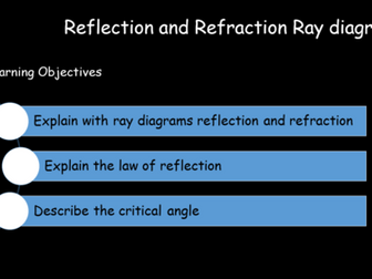 Reflection, Total Internal Reflection and Refraction Ray diagrams