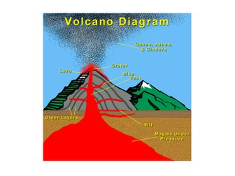 Volcanoes Assembly or Class Play