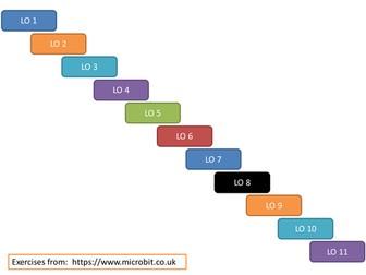 BBC Micro: Bit - The Very Basics