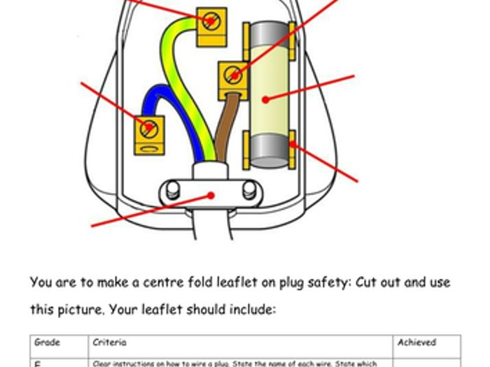 wiring a plug levelled by lmow20 teaching resources tes rh tes com 2 Prong Plug Wiring Wiring a Plug Up