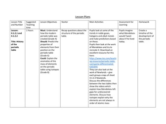 Complete scheme of work for Chapter 2 of new AQA GCSE Chemistry (Periodic Table)