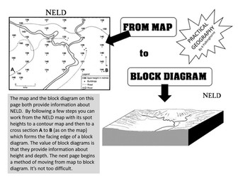 NELD - FROM SPOT HEIGHT TO CONTOUR PLAN TO CROSS SECTION TO BLOCK DIAGRAM |  Teaching ResourcesTes