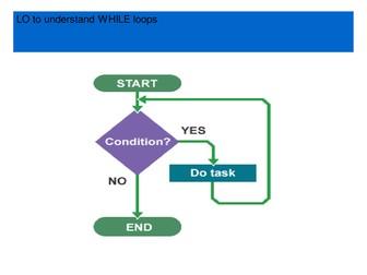 Understanding WHILE loops, and interpreting basic pseudocode.