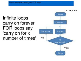 Understanding FOR loops in Python