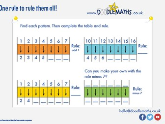 Find the rule: number patterns