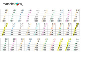 Times tables patterns 2s to 10s (horizontally)with patterns of x 10 place value as well (vertically)