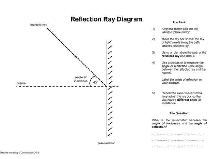 Reflection And Refraction Worksheet – Refraction Worksheet