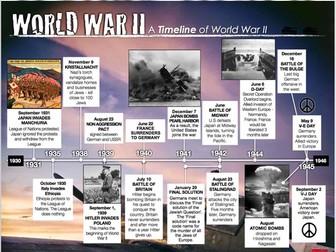 World War II Timeline Activity (WWII)