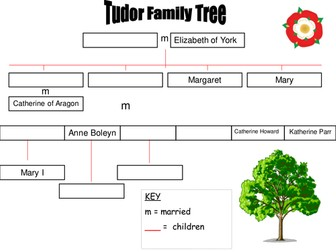 Tudors Resources/ SoW