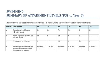 Swimming Levels and Assessment (FS1-Year 8)