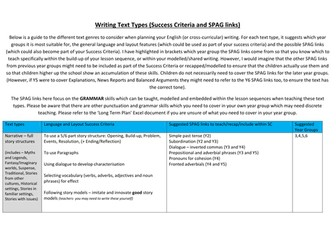 Writing Text Types, Success Criteria and SPAG links