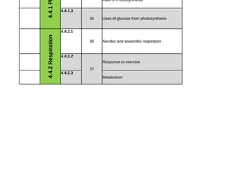 New 2016 AQA Biology GCSE Scheme of Work for BIOENERGETICS unit - Clear Learning Objectives