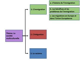 Immigration-  Les bénéfices et les problèmes (A2 French)