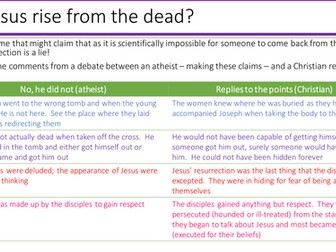 New AQA RE GCSE specification - Christian beliefs - Why Jesus' resurrection is important