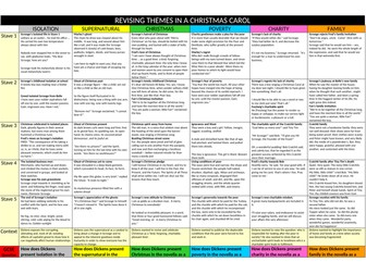 A Christmas Carol GCSE differentiated revision sheets on themes and context