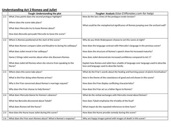 Romeo and Juliet comprehension questions Acts 1-5 by