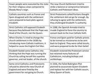 Card Sort: How successful was the Elizabethan Church Settment Act of 1559?