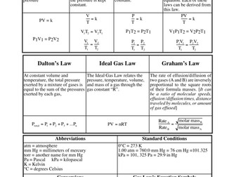 gas laws worksheets with answers by kunletosin246 teaching resources tes. Black Bedroom Furniture Sets. Home Design Ideas