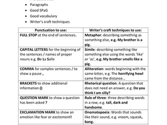 Creative writing practice