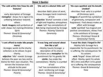 A Christmas Carol- Key Quotes Revision cards