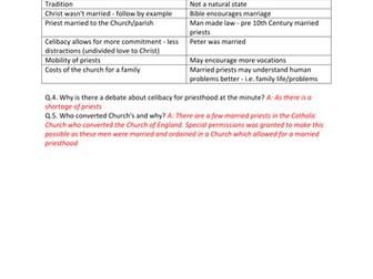 GCSE AQA Religious Studies Roman Catholicism: Ethics CHRISTIAN VOCATION Revision