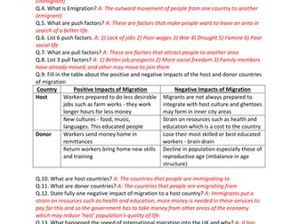 GCSE CCEA Geography Unit 2:A: People & Where They Live COMPLETE Revision