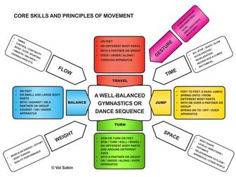 Core skills and principles of Gymnastics and Dance