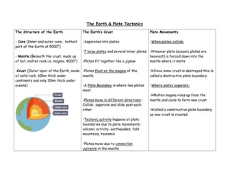 The Earth & Plate Tectonics