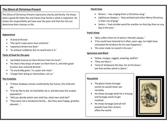 The Ghost of Christmas Present - Revision Sheet - A Christmas Carol - Key Quotes