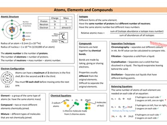 Atoms, Elements and Compounds Revision Sheet (new AQA)