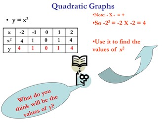 Quadratic Graphs