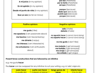 GCSE Spanish Writing Revision: Grade 8/9 complex structures bank with translation & answers