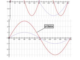 Maths for Engineers - Trigonometric Graphs