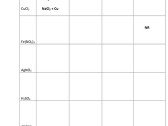 REACTIVITY SERIES WORKSHEETS WITH ANSWERS by kunletosin246 ...
