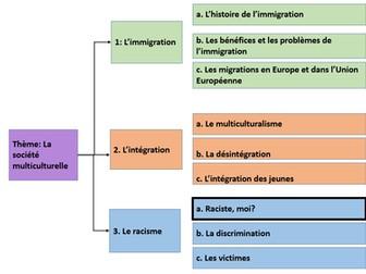 La Société Multiculturelle- Le racisme- Raciste, moi? A2 FRENCH