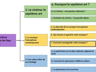 La musique Francophone Contemporaine- Comment sauvegarder la musique- AS French